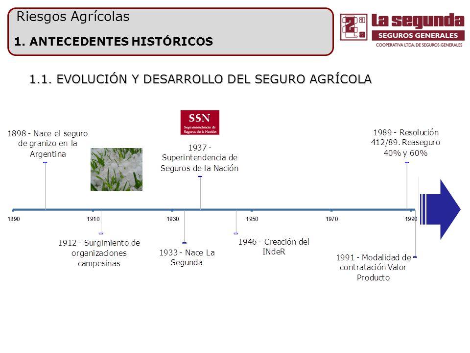 1. ANTECEDENTES HISTÓRICOS Riesgos Agrícolas 1.1. EVOLUCIÓN Y DESARROLLO DEL SEGURO AGRÍCOLA