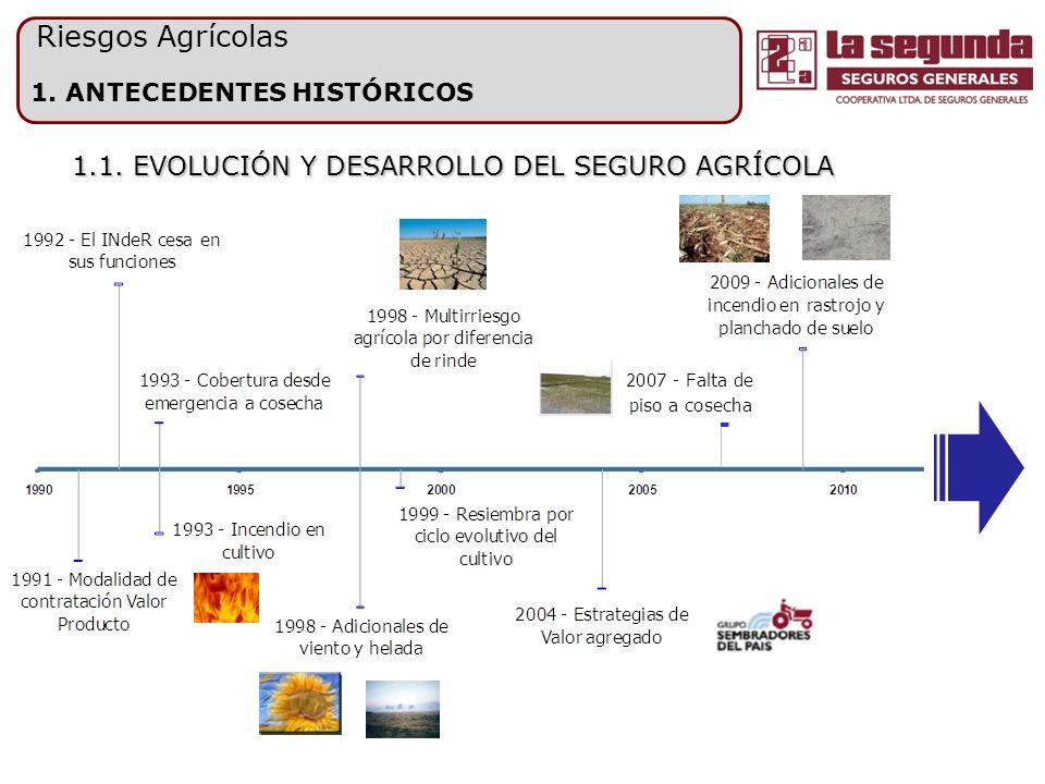 1.2. CIFRAS DEL MERCADO Fuente: S.S.N. y SAGPyA Riesgos Agrícolas 1.2.1. TENDENCIAS 2002/2010