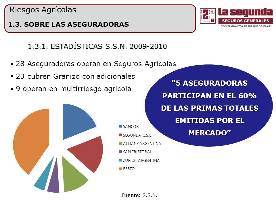 1.3.SOBRE LAS ASEGURADORAS Fuente: S.S.N. 1.3.2. RK CONSOLIDADO DE MERCADO.