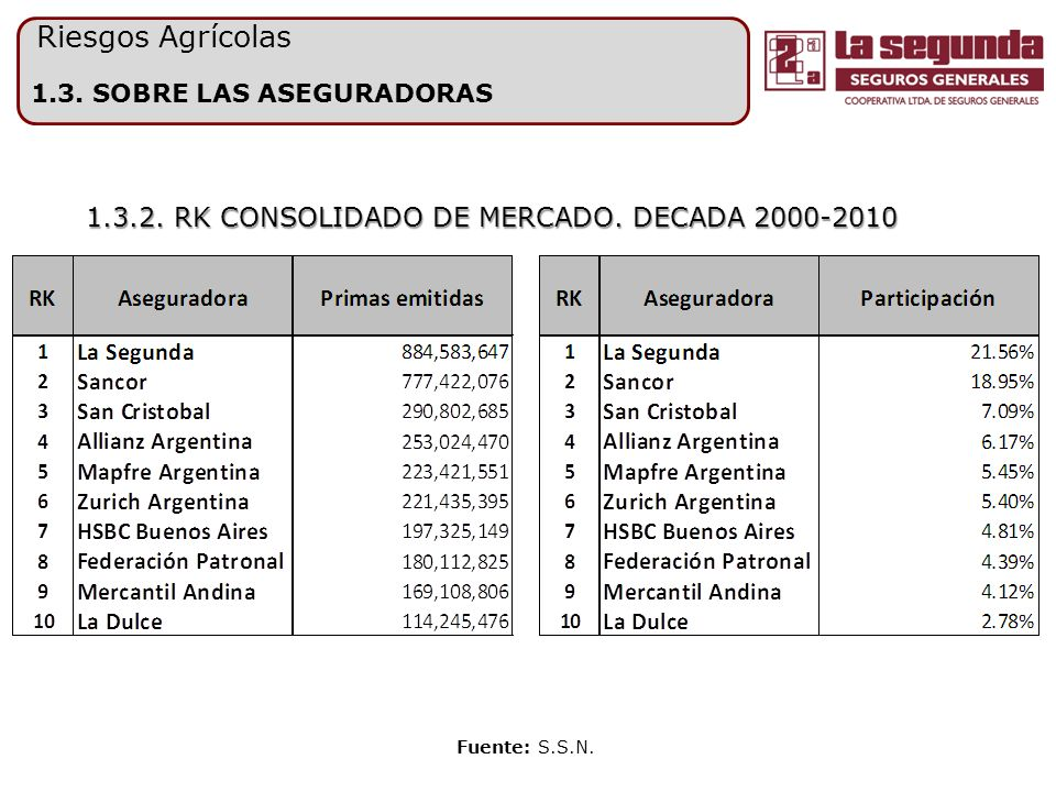 1.3. SOBRE LAS ASEGURADORAS Fuente: S.S.N. 1.3.2. RK CONSOLIDADO DE MERCADO. DECADA 2000-2010 Riesgos Agrícolas