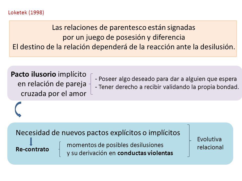 Loketek (1998) Las relaciones de parentesco están signadas por un juego de posesión y diferencia El destino de la relación dependerá de la reacción an