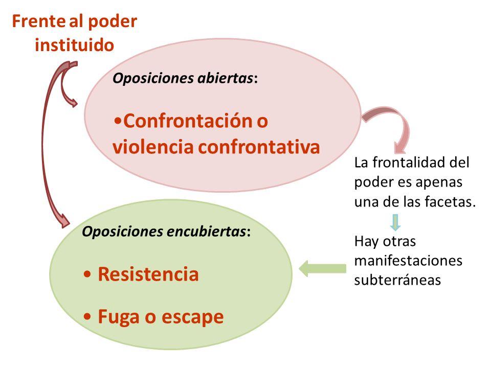 Frente al poder instituido Oposiciones abiertas: Confrontación o violencia confrontativa Oposiciones encubiertas: Resistencia Fuga o escape La frontal
