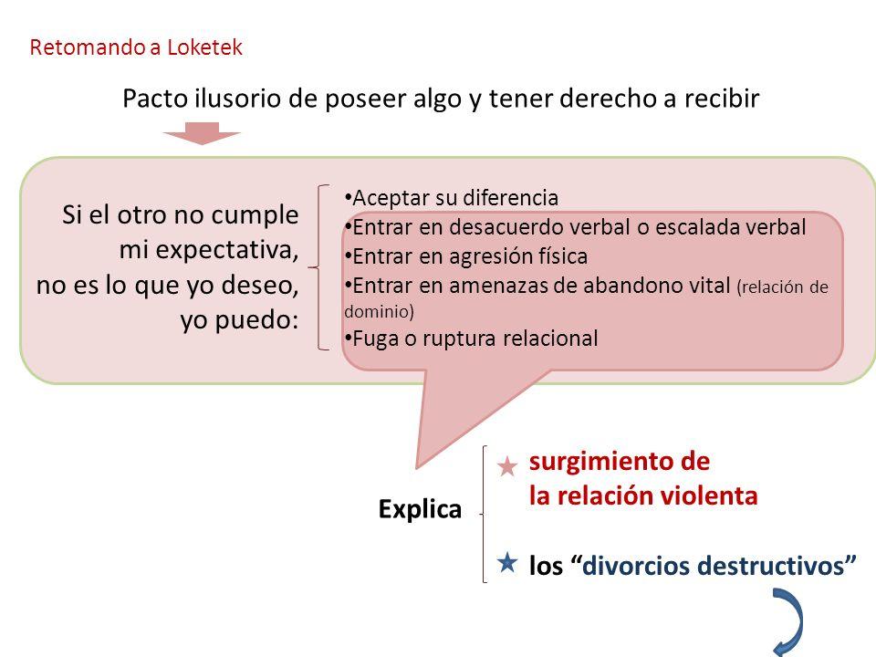 Retomando a Loketek Explica Aceptar su diferencia Entrar en desacuerdo verbal o escalada verbal Entrar en agresión física Entrar en amenazas de abando