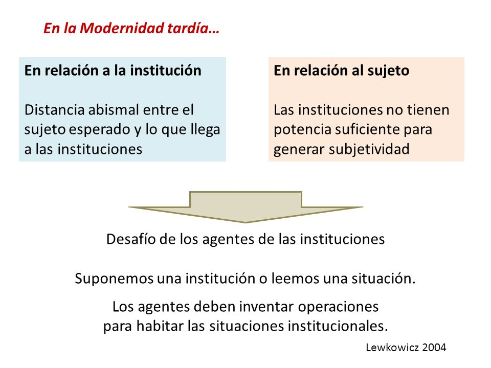 En relación a la institución Distancia abismal entre el sujeto esperado y lo que llega a las instituciones En relación al sujeto Las instituciones no