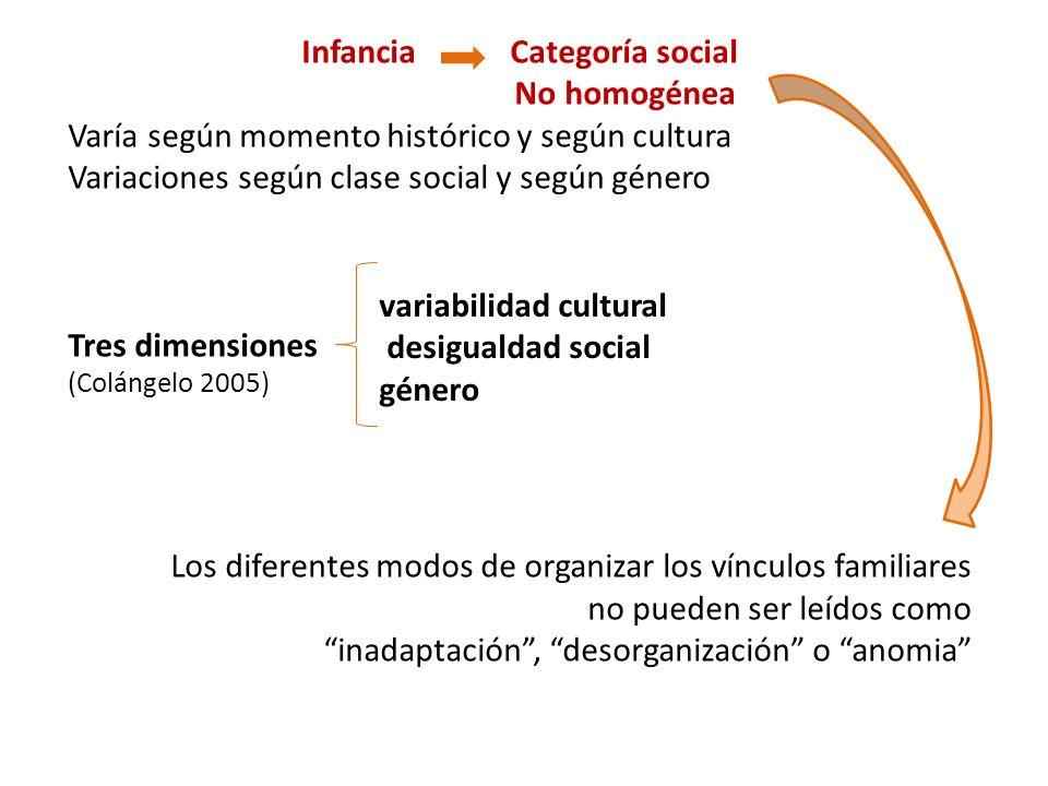 Infancia Categoría social No homogénea Varía según momento histórico y según cultura Variaciones según clase social y según género Tres dimensiones (C