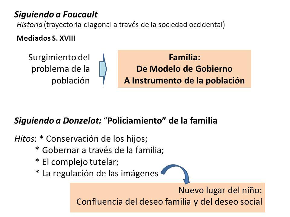 Siguiendo a Foucault Historia (trayectoria diagonal a través de la sociedad occidental) Surgimiento del problema de la población Familia: De Modelo de