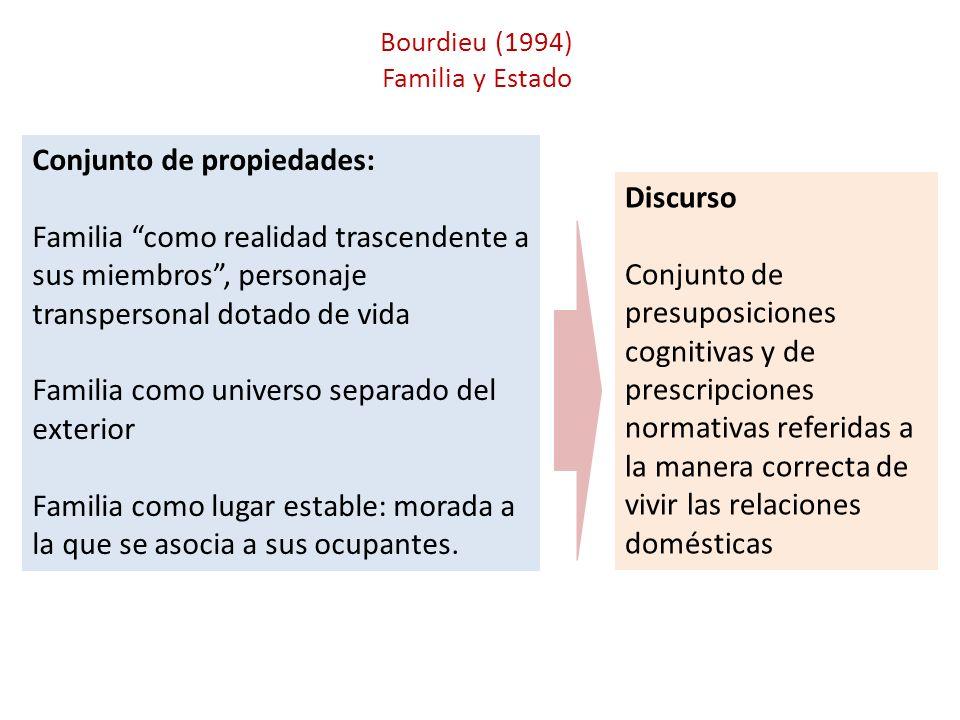 Bourdieu (1994) Familia y Estado Conjunto de propiedades: Familia como realidad trascendente a sus miembros, personaje transpersonal dotado de vida Fa