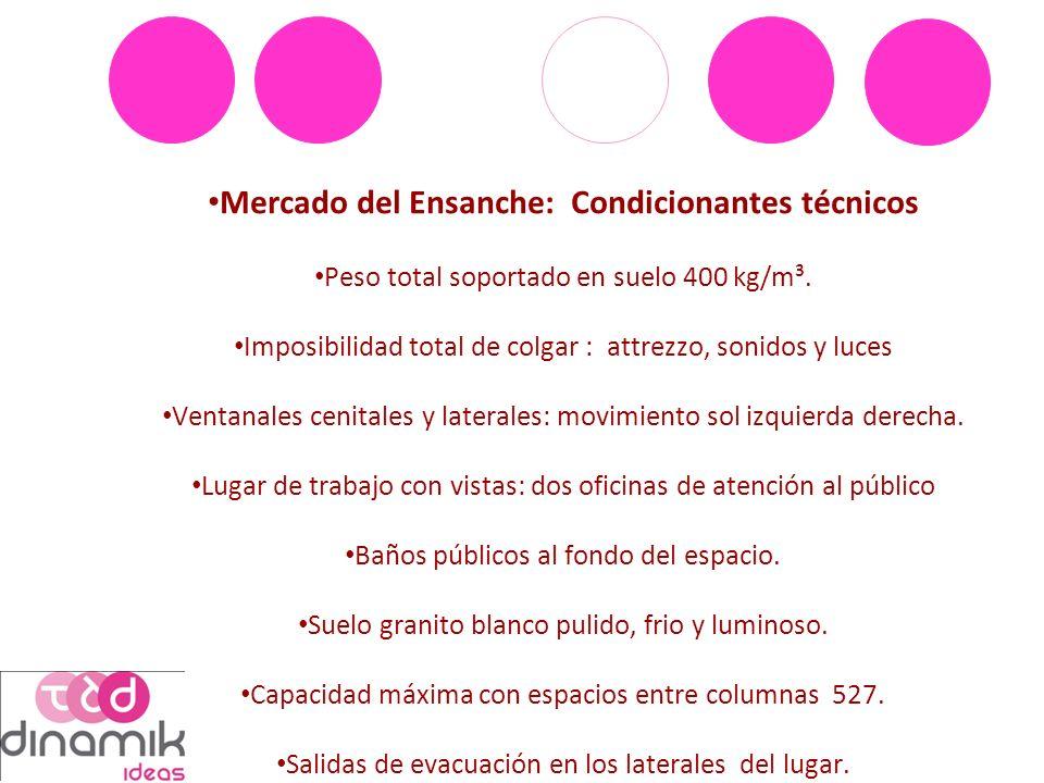 Mercado del Ensanche: Condicionantes técnicos Peso total soportado en suelo 400 kg/m³.