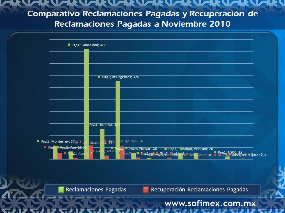 Comparativo Reclamaciones Pagadas y Recuperación de Reclamaciones Pagadas a Noviembre 2010 Reclamaciones PagadasRecuperación Reclamaciones Pagadas