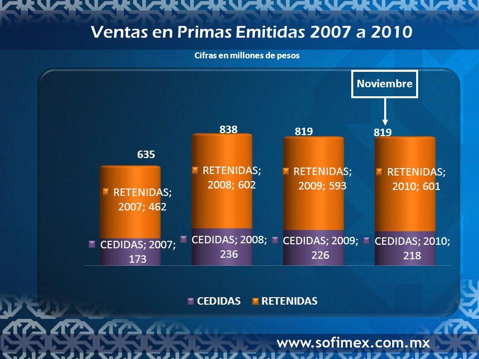 Ventas en Primas Emitidas 2007 a 2010 Cifras en millones de pesos 819 838 635 Noviembre