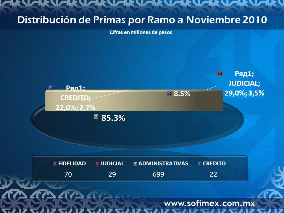 Distribución de Primas por Ramo a Noviembre 2010 Cifras en millones de pesos 702969922