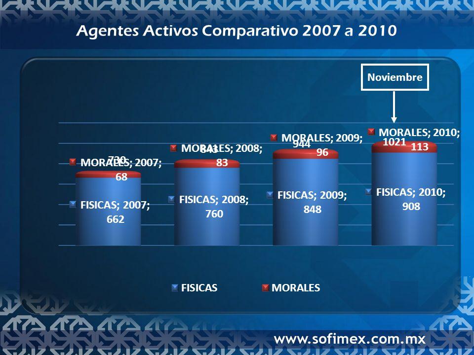Agentes Activos Comparativo 2007 a 2010 Noviembre 730 843 944 1021