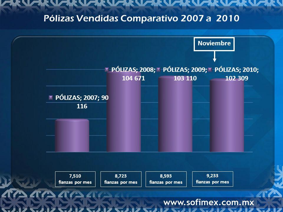 Pólizas Vendidas Comparativo 2007 a 2010 Noviembre 7,510 fianzas por mes 8,723 fianzas por mes 8,593 fianzas por mes 9,233 fianzas por mes