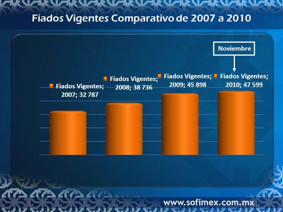 Fiados Vigentes Comparativo de 2007 a 2010 Noviembre