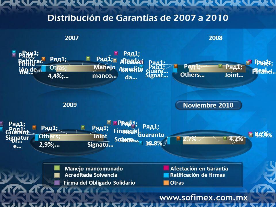 Distribución de Garantías de 2007 a 2010 2008 2009 Noviembre 2010 2007 Manejo mancomunado Acreditada Solvencia Firma del Obligado Solidario Afectación en Garantía Ratificación de firmas Otras
