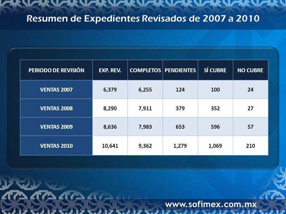 Resumen de Expedientes Revisados de 2007 a 2010 PERIODO DE REVISIÓNEXP.