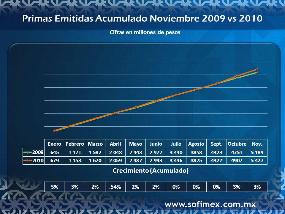 Primas Emitidas Acumulado Noviembre 2009 vs 2010 Cifras en millones de pesos Crecimiento (Acumulado) 5%3%2%.54%2% 0% 3%