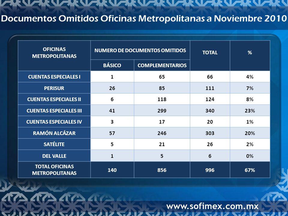 Documentos Omitidos Oficinas Metropolitanas a Noviembre 2010 OFICINAS METROPOLITANAS NUMERO DE DOCUMENTOS OMITIDOS TOTAL % BÁSICOCOMPLEMENTARIOS CUENTAS ESPECIALES I165664% PERISUR26851117% CUENTAS ESPECIALES II61181248% CUENTAS ESPECIALES III4129934023% CUENTAS ESPECIALES IV317201% RAMÓN ALCÁZAR5724630320% SATÉLITE521262% DEL VALLE1560% TOTAL OFICINAS METROPOLITANAS 14085699667%