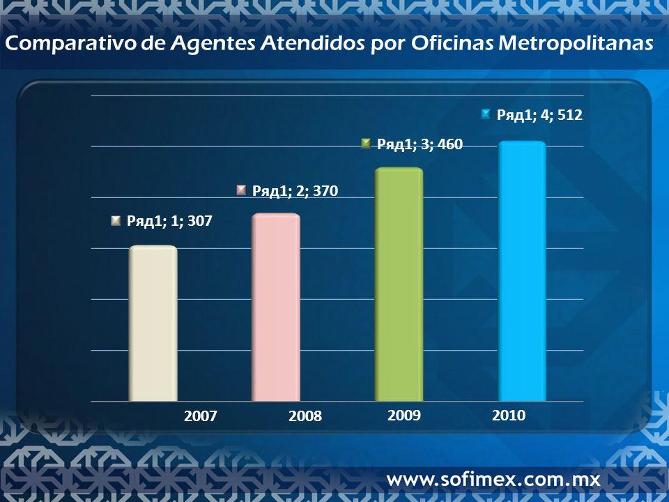 Comparativo de Agentes Atendidos por Oficinas Metropolitanas 20072008 20092010