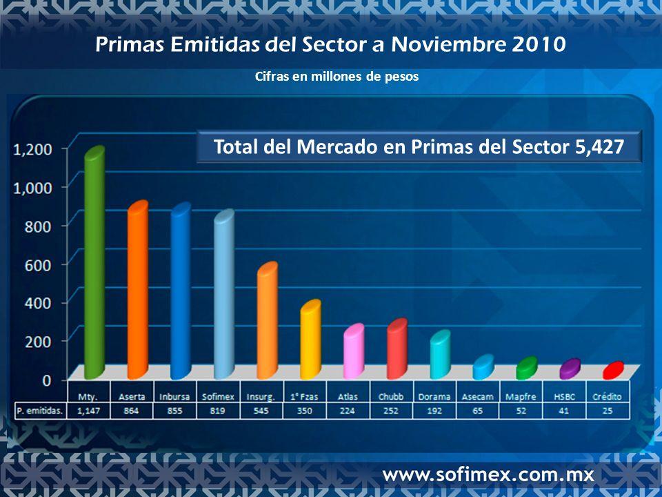 Total del Mercado en Primas del Sector 5,427 Cifras en millones de pesos Primas Emitidas del Sector a Noviembre 2010