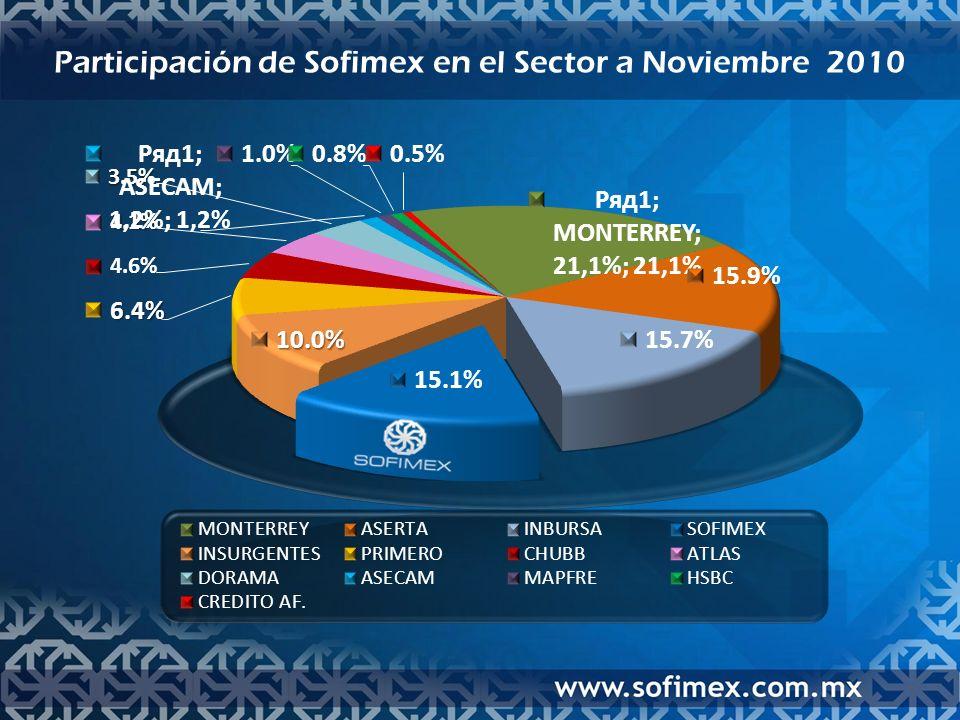 Participación de Sofimex en el Sector a Noviembre 2010