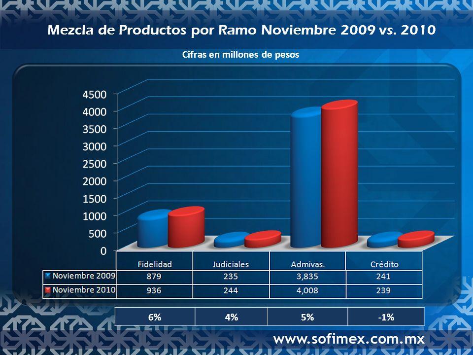 Mezcla de Productos por Ramo Noviembre 2009 vs. 2010 6%4%5%-1% Cifras en millones de pesos