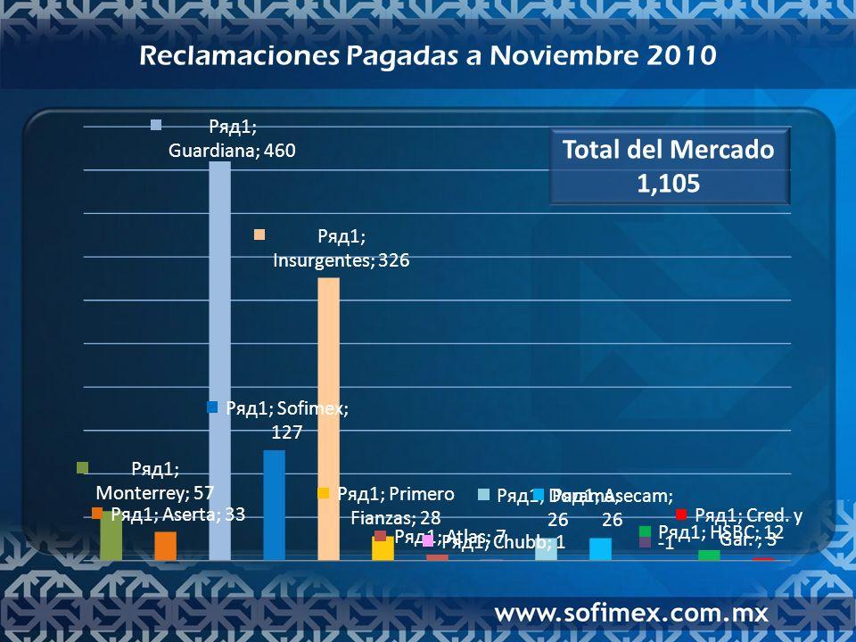 Reclamaciones Pagadas a Noviembre 2010 Total del Mercado 1,105
