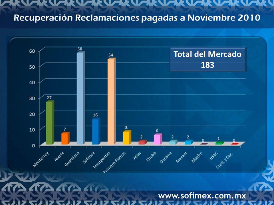Total del Mercado 183 Recuperación Reclamaciones pagadas a Noviembre 2010