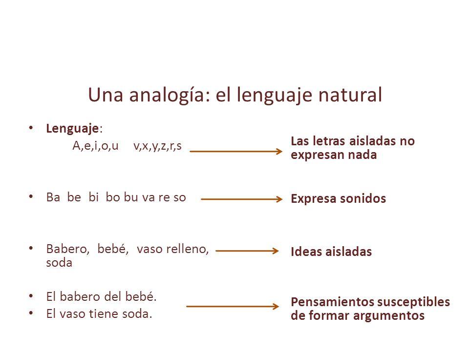 Una analogía: el lenguaje natural Lenguaje: A,e,i,o,u v,x,y,z,r,s Ba be bi bo bu va re so Babero, bebé, vaso relleno, soda El babero del bebé.