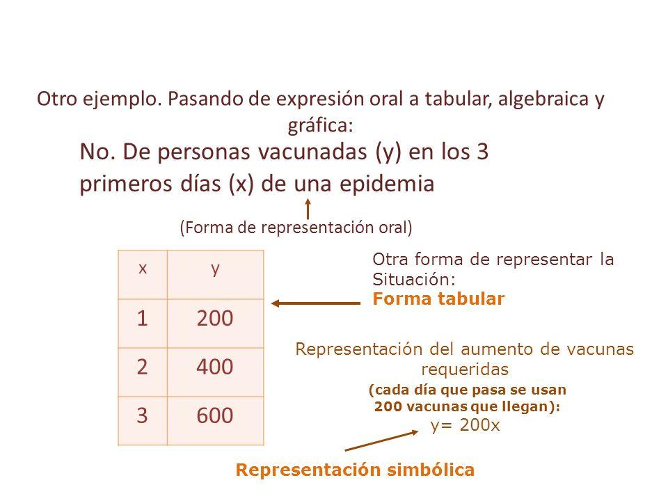 Otro ejemplo.Pasando de expresión oral a tabular, algebraica y gráfica: xy 1200 2400 3600 No.