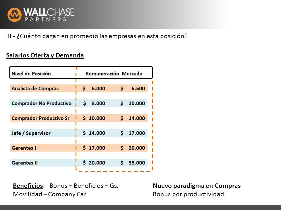 Latam Recruitment Specialistswww.wallchase.com III - ¿Cuánto pagan en promedio las empresas en esta posición.