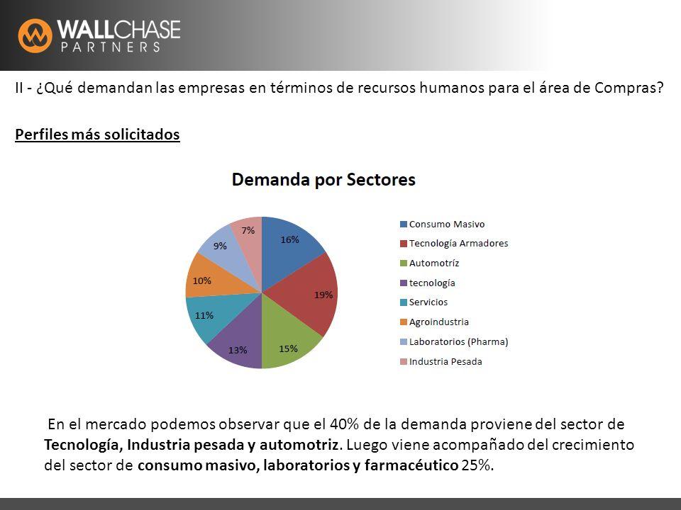 Latam Recruitment Specialistswww.wallchase.com II - ¿Qué demandan las empresas en términos de recursos humanos para el área de Compras.