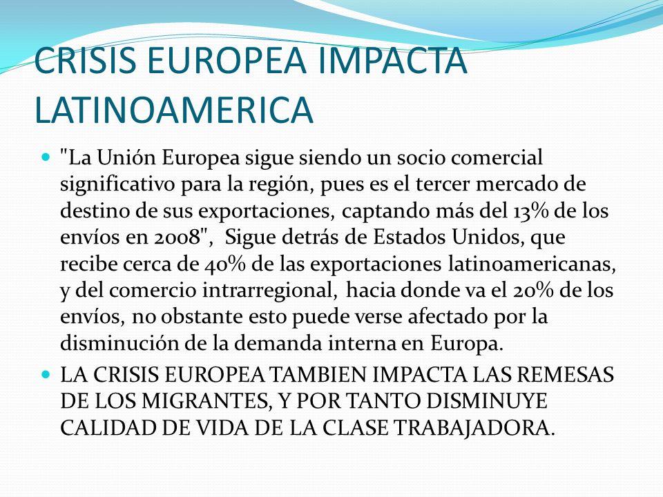 CRISIS EUROPEA IMPACTA LATINOAMERICA La Unión Europea sigue siendo un socio comercial significativo para la región, pues es el tercer mercado de destino de sus exportaciones, captando más del 13% de los envíos en 2008 , Sigue detrás de Estados Unidos, que recibe cerca de 40% de las exportaciones latinoamericanas, y del comercio intrarregional, hacia donde va el 20% de los envíos, no obstante esto puede verse afectado por la disminución de la demanda interna en Europa.