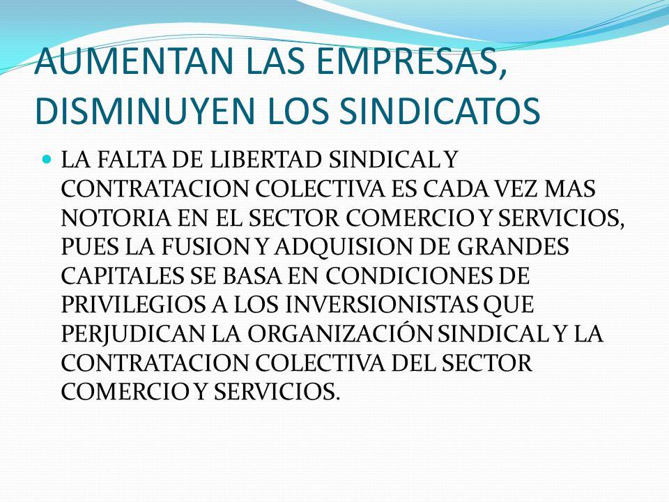 AUMENTAN LAS EMPRESAS, DISMINUYEN LOS SINDICATOS LA FALTA DE LIBERTAD SINDICAL Y CONTRATACION COLECTIVA ES CADA VEZ MAS NOTORIA EN EL SECTOR COMERCIO Y SERVICIOS, PUES LA FUSION Y ADQUISION DE GRANDES CAPITALES SE BASA EN CONDICIONES DE PRIVILEGIOS A LOS INVERSIONISTAS QUE PERJUDICAN LA ORGANIZACIÓN SINDICAL Y LA CONTRATACION COLECTIVA DEL SECTOR COMERCIO Y SERVICIOS.
