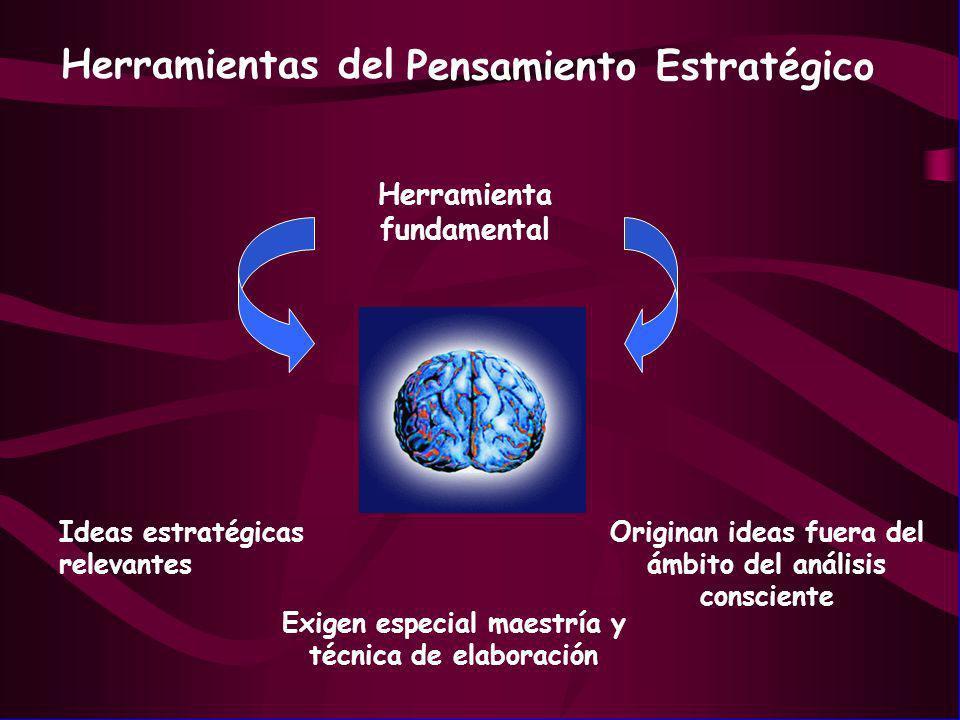 Herramientas del Originan ideas fuera del ámbito del análisis consciente Pensamiento Estratégico Herramienta fundamental Ideas estratégicas relevantes