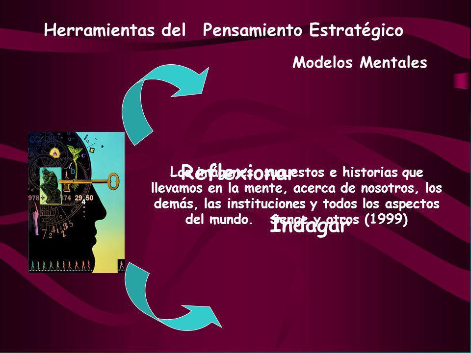 Modelos Mentales Las imágenes, supuestos e historias que llevamos en la mente, acerca de nosotros, los demás, las instituciones y todos los aspectos d
