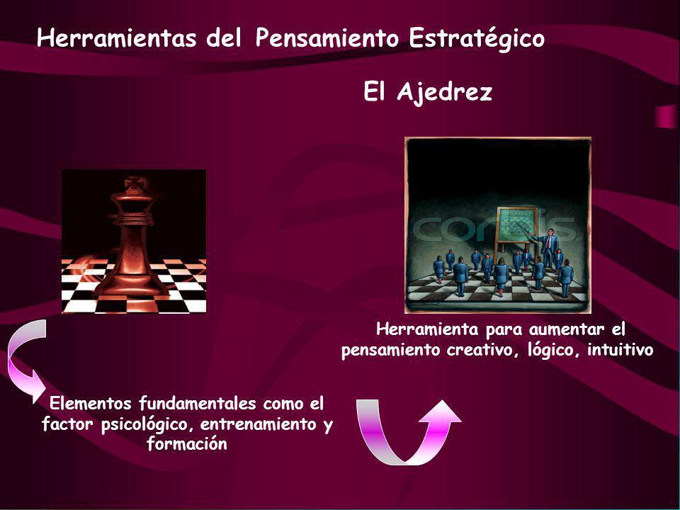 Herramientas delPensamiento Estratégico El Ajedrez Elementos fundamentales como el factor psicológico, entrenamiento y formación Herramienta para aume