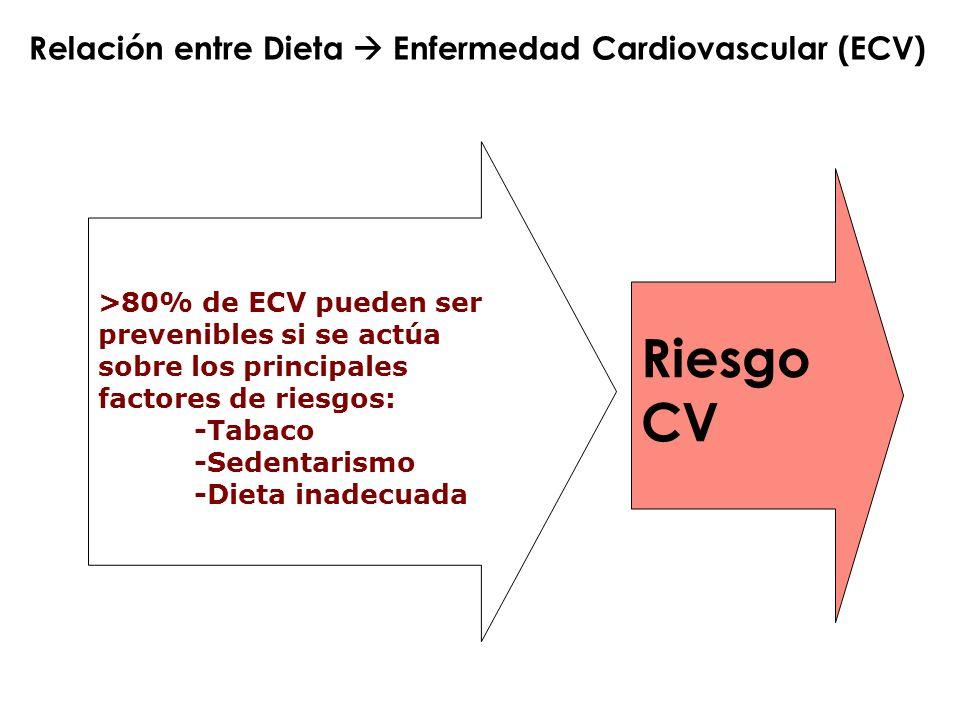 Relación entre Dieta Enfermedad Cardiovascular (ECV) >80% de ECV pueden ser prevenibles si se actúa sobre los principales factores de riesgos: -Tabaco