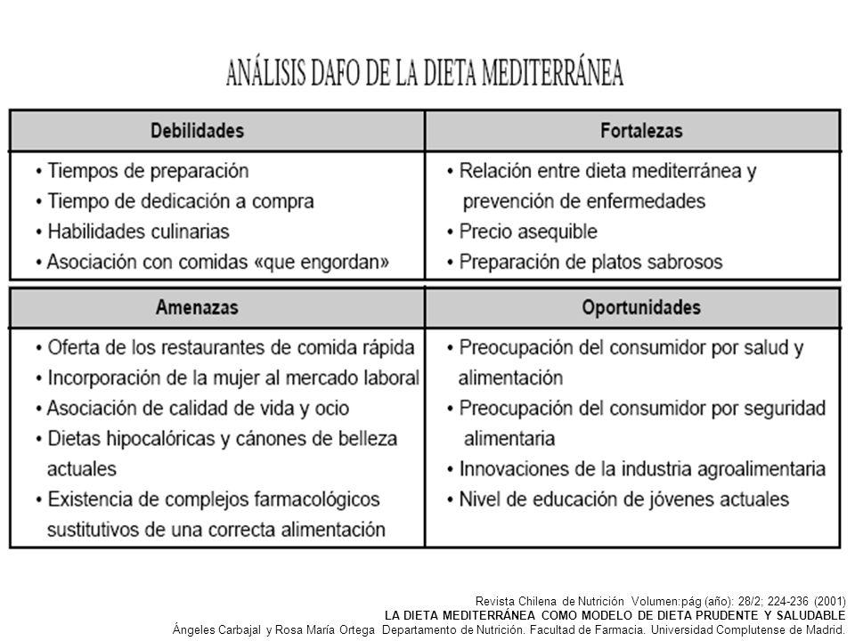 Revista Chilena de Nutrición Volumen:pág (año): 28/2; 224-236 (2001) LA DIETA MEDITERRÁNEA COMO MODELO DE DIETA PRUDENTE Y SALUDABLE Ángeles Carbajal
