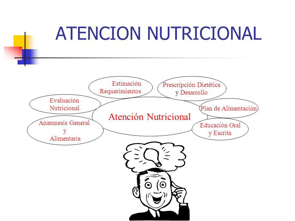 ATENCION NUTRICIONAL Atención Nutricional Anamnesis General y Alimentaria Evaluación Nutricional Estimación Requerimientos Prescripción Dietética y De