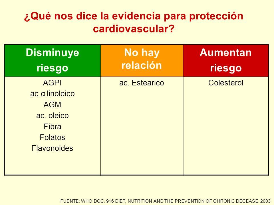 ¿Qué nos dice la evidencia para protección cardiovascular? FUENTE: WHO DOC. 916 DIET, NUTRITION AND THE PREVENTION OF CHRONIC DECEASE. 2003 Disminuye