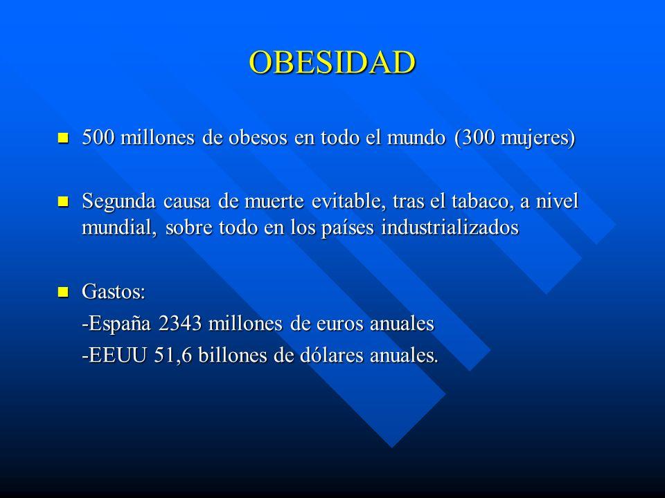 OBESIDAD 500 millones de obesos en todo el mundo (300 mujeres) 500 millones de obesos en todo el mundo (300 mujeres) Segunda causa de muerte evitable,