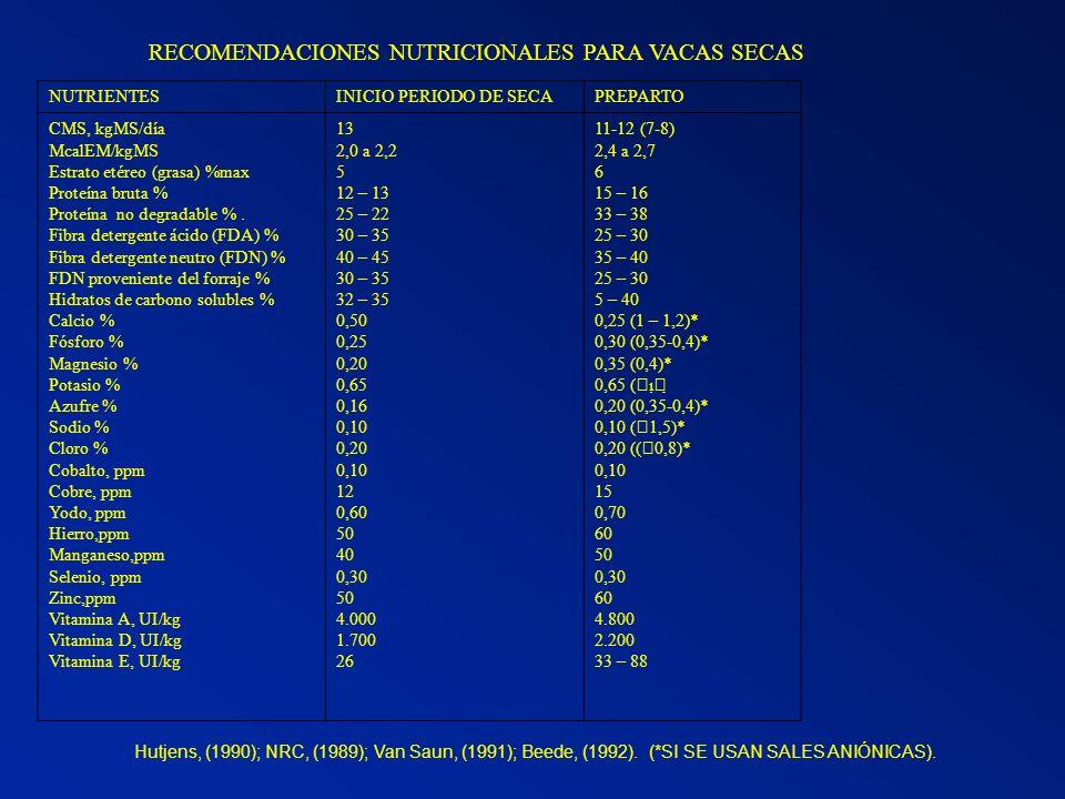 RECOMENDACIONES NUTRICIONALES PARA VACAS SECAS Hutjens, (1990); NRC, (1989); Van Saun, (1991); Beede, (1992). (*SI SE USAN SALES ANIÓNICAS). NUTRIENTE