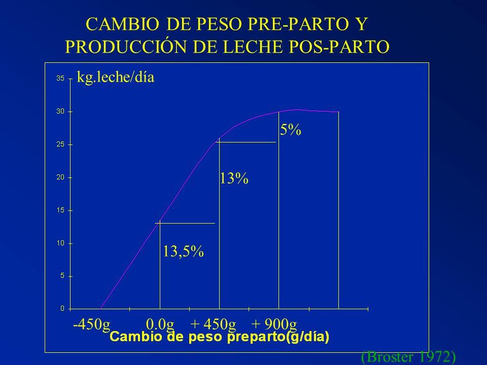 CAMBIO DE PESO PRE-PARTO Y PRODUCCIÓN DE LECHE POS-PARTO -450g0.0g+ 450g+ 900g kg.leche/día 13,5% 13% 5% (Broster 1972)