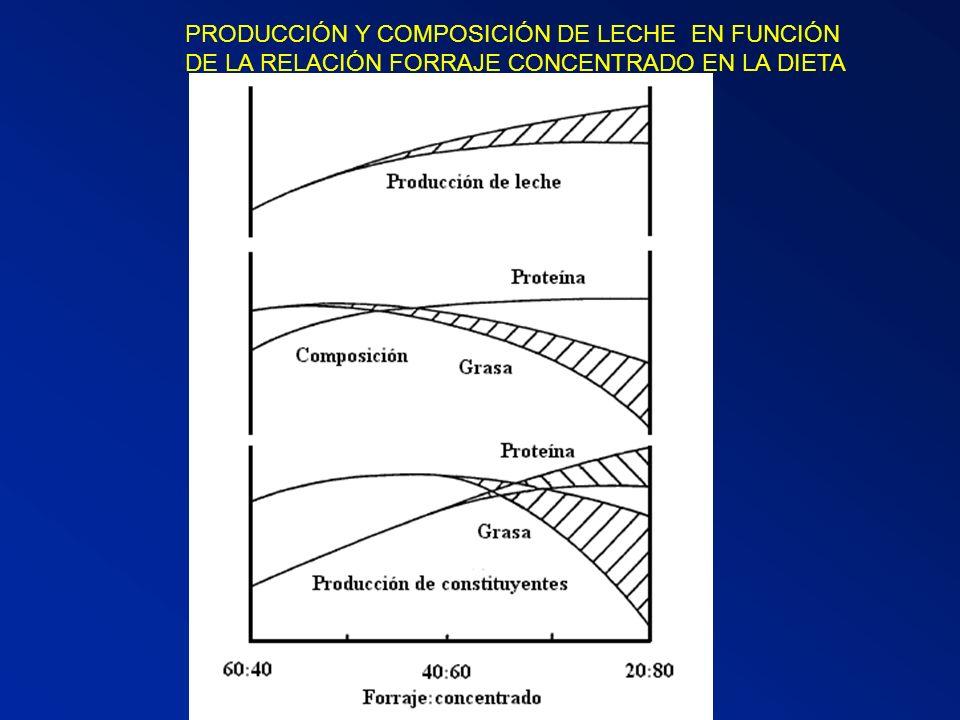 PRODUCCIÓN Y COMPOSICIÓN DE LECHE EN FUNCIÓN DE LA RELACIÓN FORRAJE CONCENTRADO EN LA DIETA