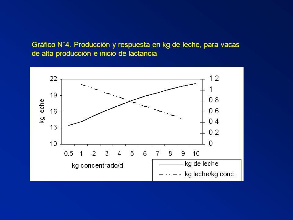 Gráfico N 4. Producción y respuesta en kg de leche, para vacas de alta producción e inicio de lactancia