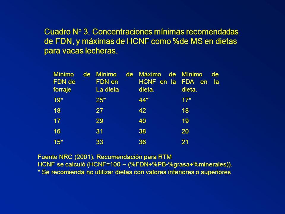 Cuadro N 3. Concentraciones mínimas recomendadas de FDN, y máximas de HCNF como %de MS en dietas para vacas lecheras. Minimo de FDN de forraje Minimo