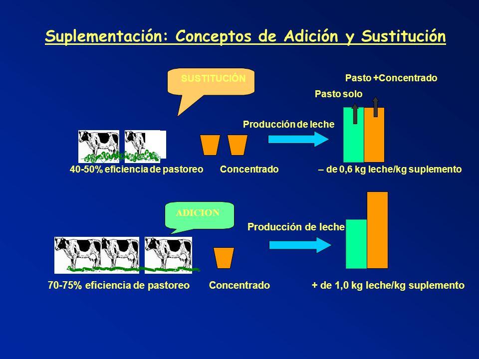 Suplementación: Conceptos de Adición y Sustitución Pasto +Concentrado Pasto solo Producción de leche 40-50% eficiencia de pastoreo Concentrado – de 0,