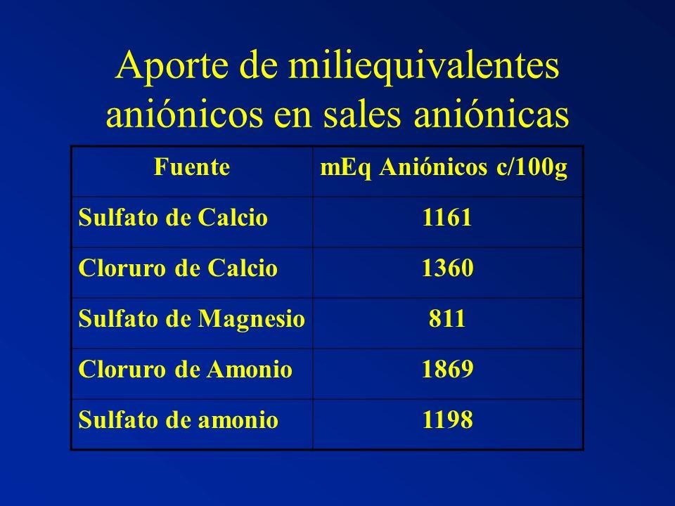 Aporte de miliequivalentes aniónicos en sales aniónicas FuentemEq Aniónicos c/100g Sulfato de Calcio1161 Cloruro de Calcio1360 Sulfato de Magnesio811