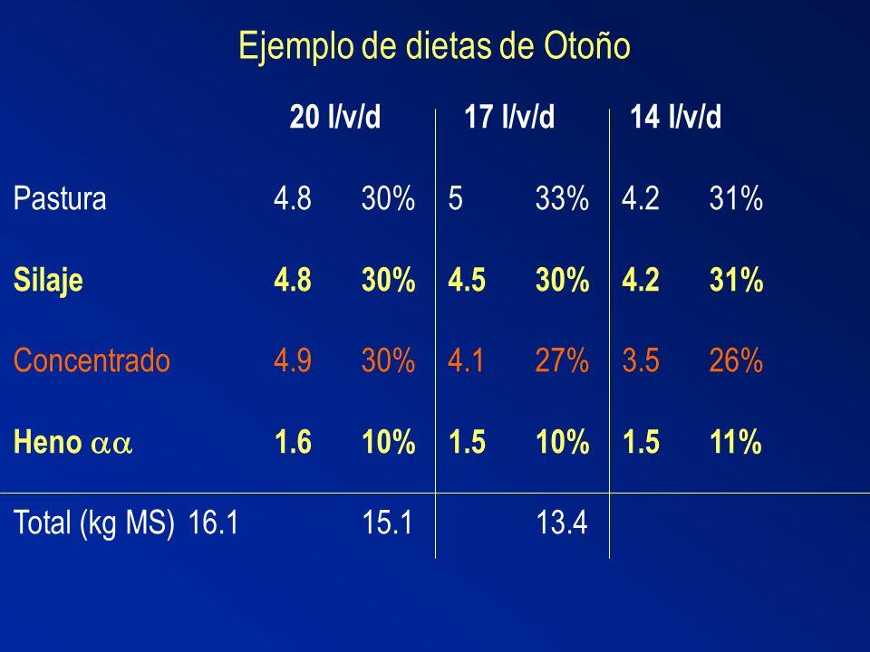 Ejemplo de dietas de Otoño 20 l/v/d 17 l/v/d 14 l/v/d Pastura4.830%533%4.231% Silaje4.830%4.530%4.231% Concentrado4.930%4.127%3.526% Heno 1.610%1.510%